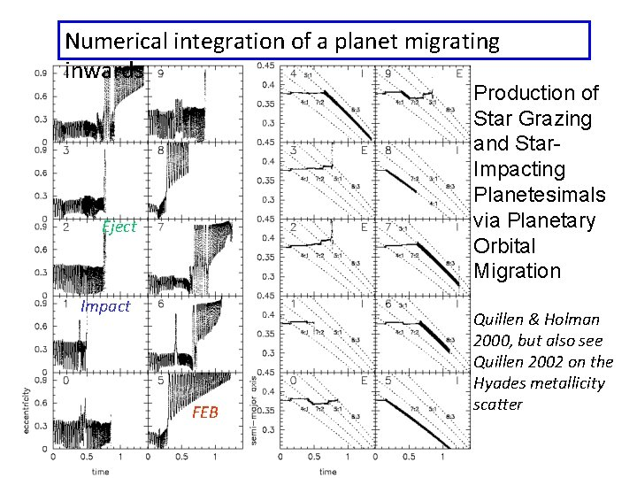 Numerical integration of a planet migrating inwards Production of Star Grazing and Star. Impacting