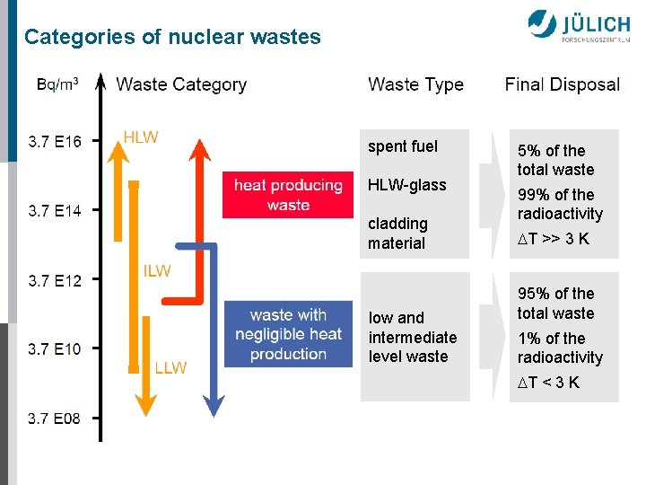 Categories of nuclear wastes spent fuel HLW-glass cladding material low and intermediate level waste
