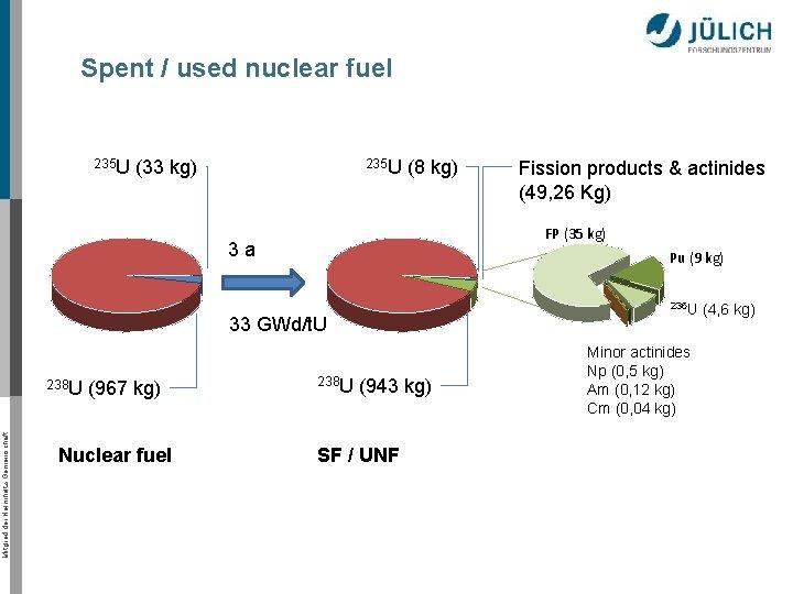 Spent / used nuclear fuel 235 U (33 kg) 235 U (8 kg) FP