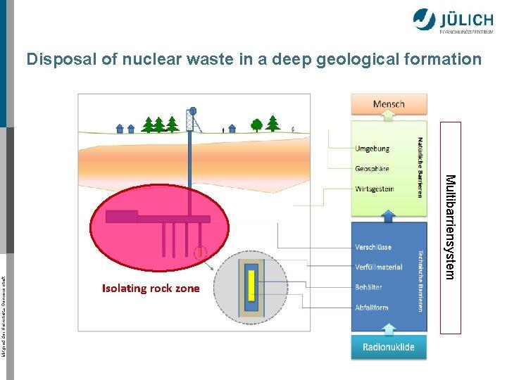 Isolating rock zone Multibarriensystem Mitglied der Helmholtz-Gemeinschaft Disposal of nuclear waste in a deep