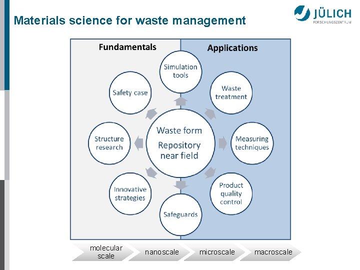 Materials science for waste management molecular scale nanoscale microscale macroscale