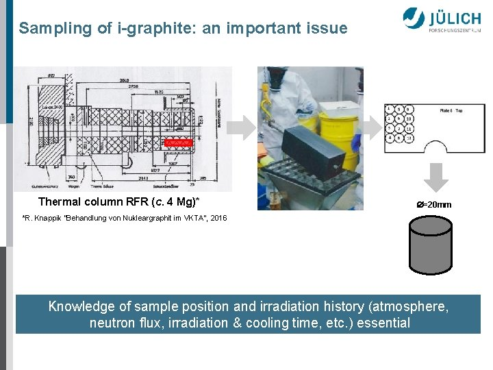 Sampling of i-graphite: an important issue Thermal column RFR (c. 4 Mg)* =20 mm
