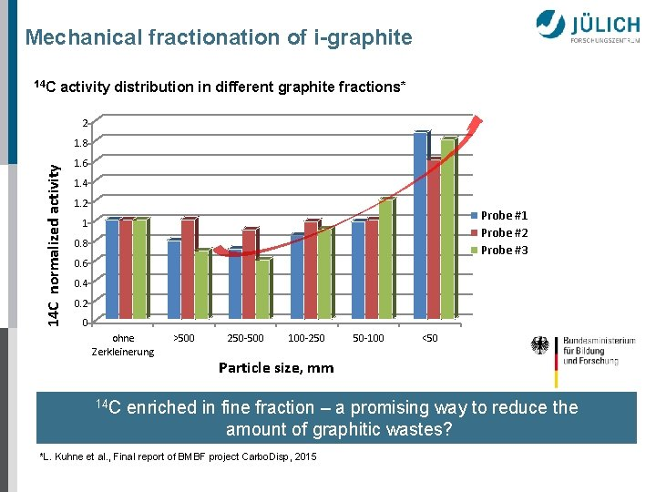 Mechanical fractionation of i-graphite 14 C activity distribution in different graphite fractions* 2 14