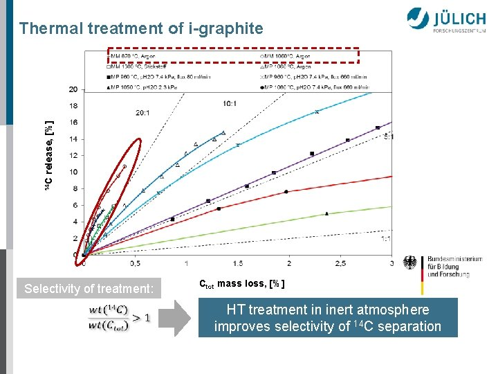 14 C release, [%] Thermal treatment of i-graphite Selectivity of treatment: Ctot mass loss,