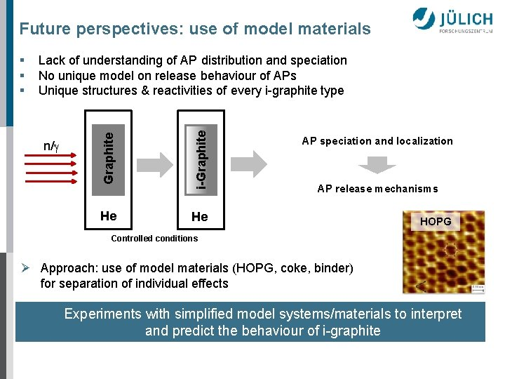 Future perspectives: use of model materials n/g i-Graphite Lack of understanding of AP distribution
