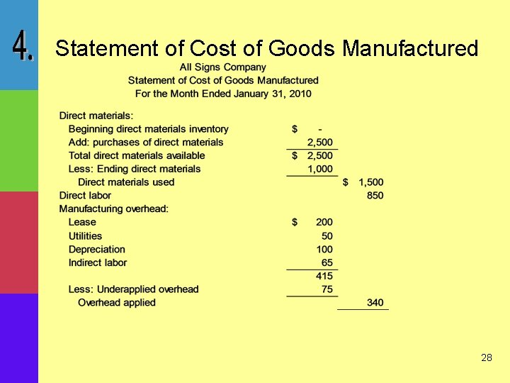 Statement of Cost of Goods Manufactured 28