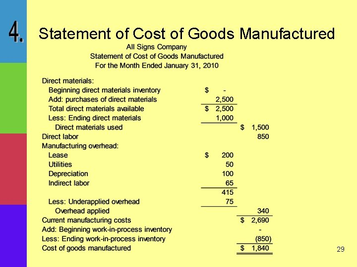 Statement of Cost of Goods Manufactured 29