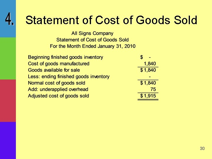 Statement of Cost of Goods Sold 30