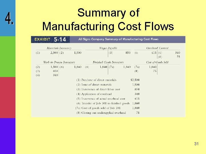 Summary of Manufacturing Cost Flows 31