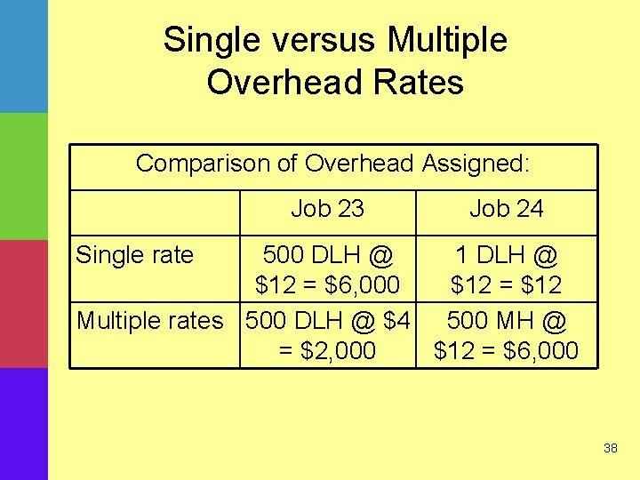 Single versus Multiple Overhead Rates Comparison of Overhead Assigned: Job 23 Job 24 Single