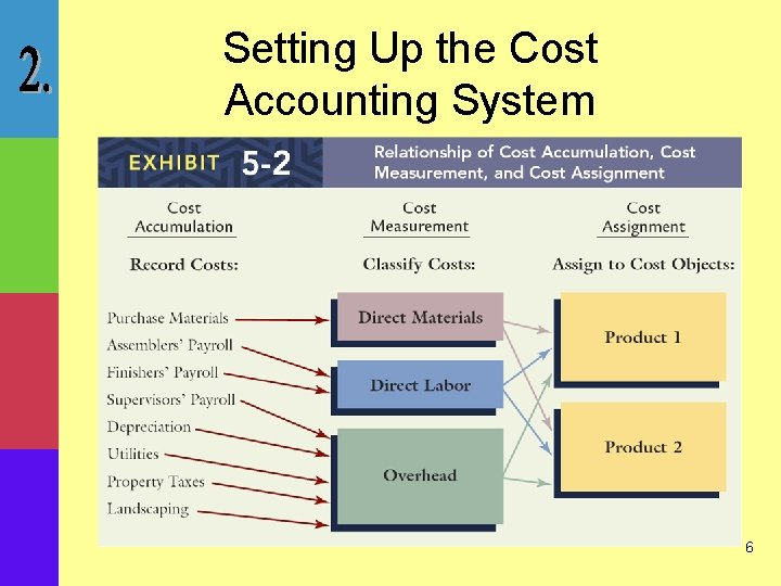 Setting Up the Cost Accounting System 6