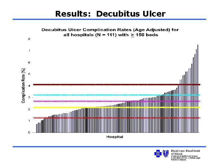 Results: Decubitus Ulcer Blue. Cross Blue. Shield of Illinois a Division of Health Care