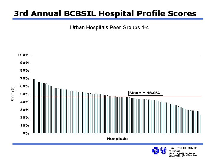 3 rd Annual BCBSIL Hospital Profile Scores Urban Hospitals Peer Groups 1 -4 Blue.