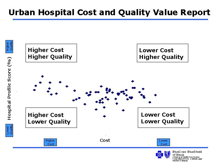Higher Cost Higher Quality Lower Cost Higher Quality Higher Cost Lower Quality Hospital Profile