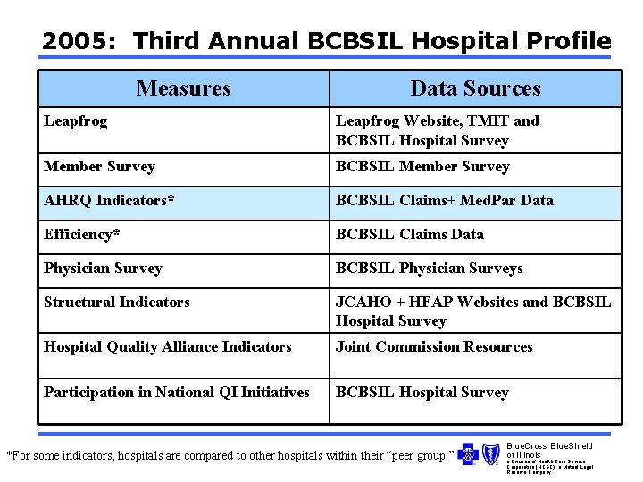 2005: Third Annual BCBSIL Hospital Profile Measures Data Sources Leapfrog Website, TMIT and BCBSIL