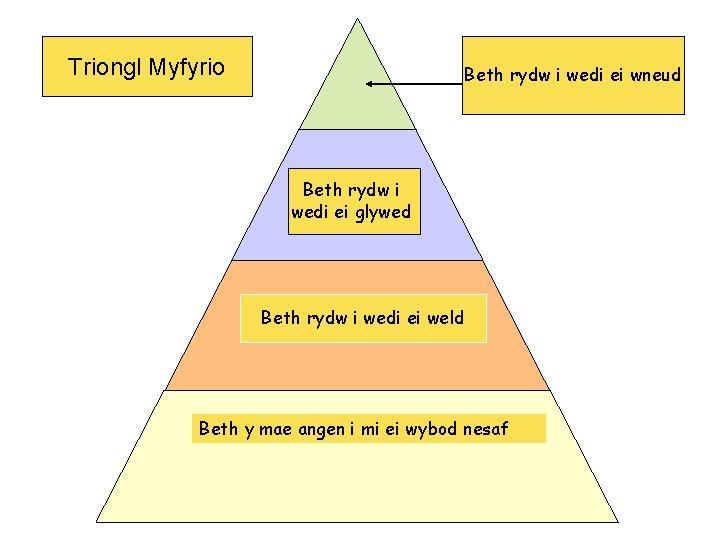 Triongl Myfyrio Beth rydw i wedi ei wneud Beth rydw i wedi ei glywed