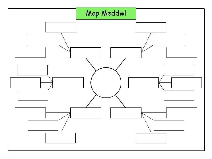 Map Meddwl