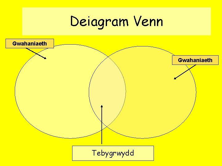 Deiagram Venn Gwahaniaeth Tebygrwydd