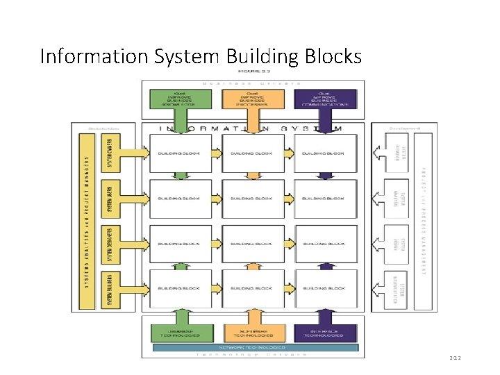 Information System Building Blocks 2 -12