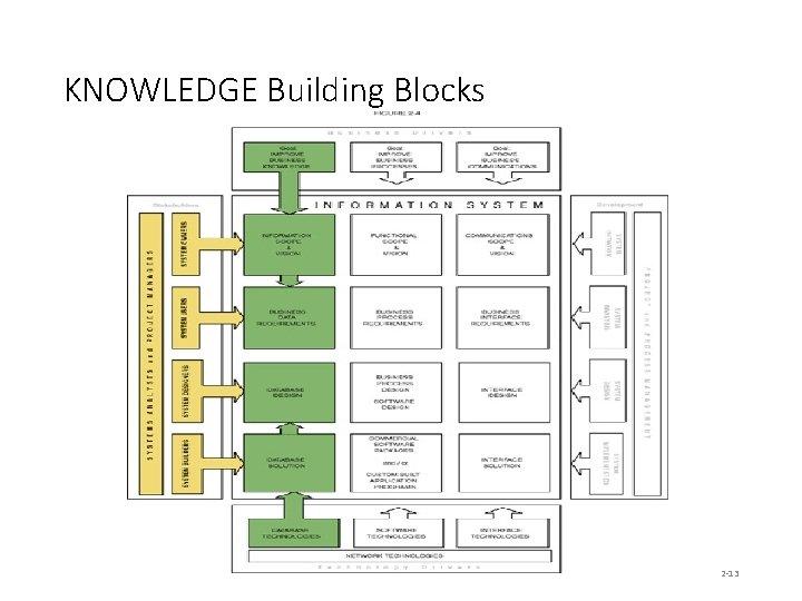 KNOWLEDGE Building Blocks 2 -13