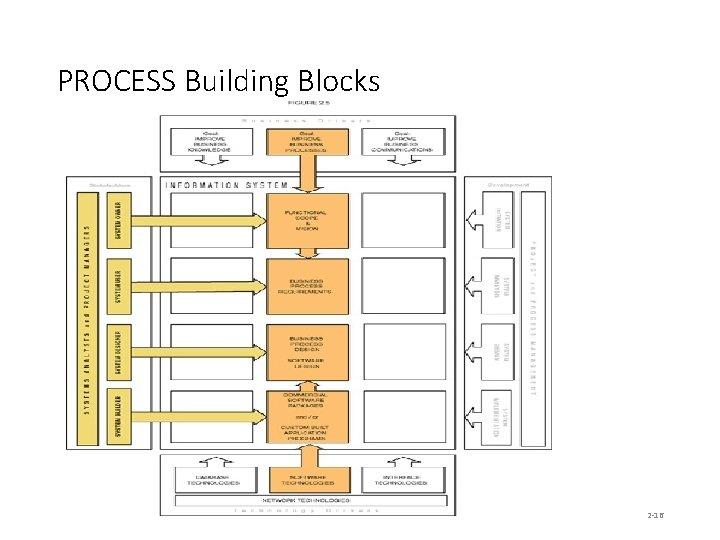 PROCESS Building Blocks 2 -16