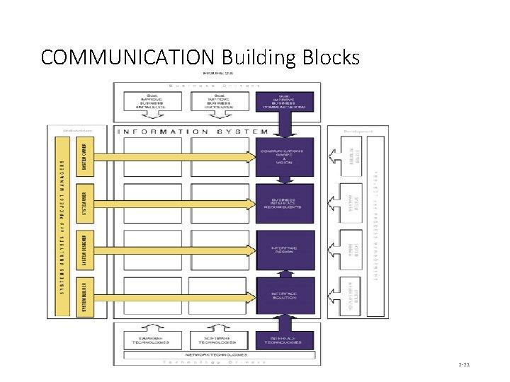 COMMUNICATION Building Blocks 2 -21
