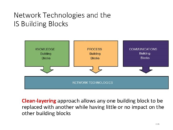 Network Technologies and the IS Building Blocks Clean-layering approach allows any one building block