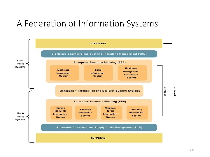 A Federation of Information Systems 2 -6