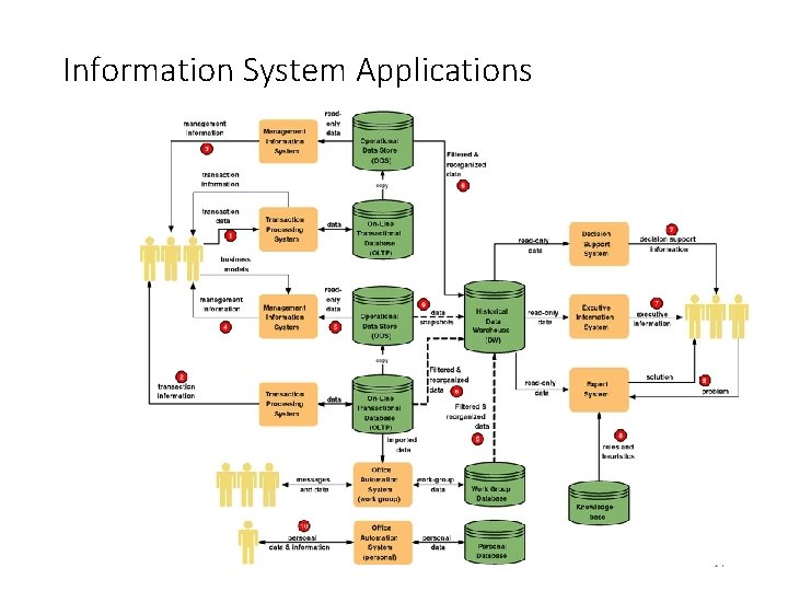 Information System Applications 2 -7