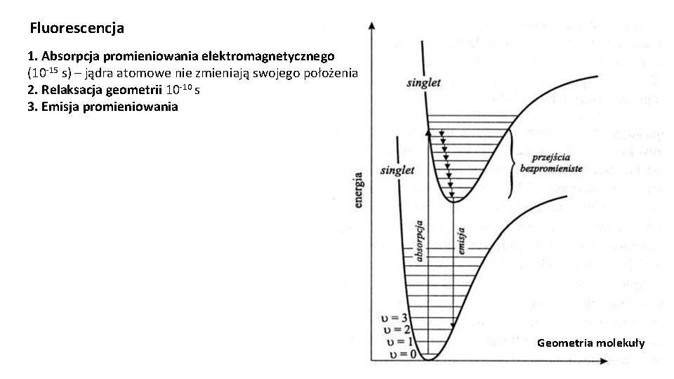Fluorescencja 1. Absorpcja promieniowania elektromagnetycznego (10 -15 s) – jądra atomowe nie zmieniają swojego
