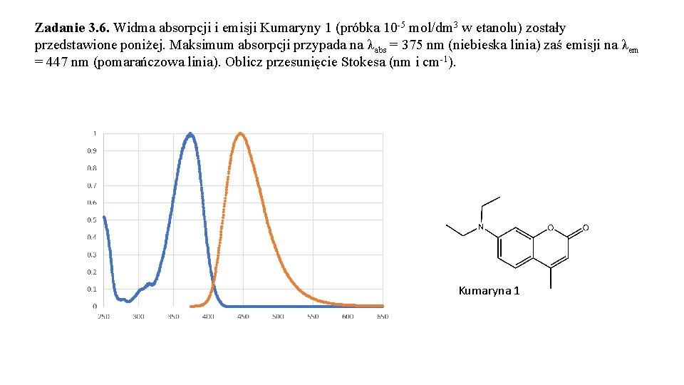 Zadanie 3. 6. Widma absorpcji i emisji Kumaryny 1 (próbka 10 -5 mol/dm 3
