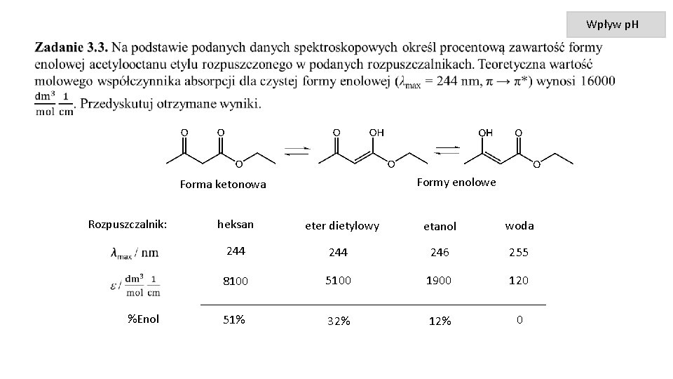 Wpływ p. H Formy enolowe Forma ketonowa Rozpuszczalnik: heksan eter dietylowy etanol woda 244