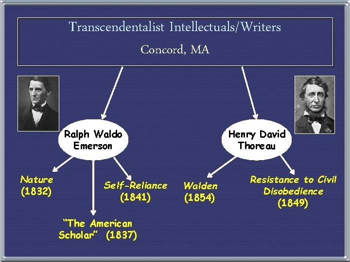 """Transcendentalist Intellectuals/Writers Concord, MA Ralph Waldo Emerson Nature (1832) Self-Reliance (1841) """"The American Scholar"""""""