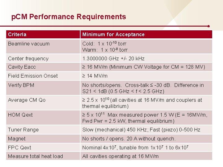 p. CM Performance Requirements Criteria Minimum for Acceptance Beamline vacuum Cold: 1 x 10