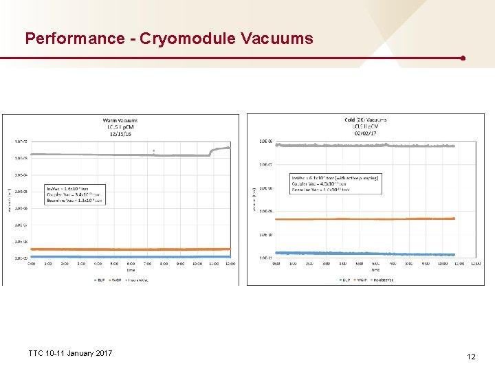 Performance - Cryomodule Vacuums TTC 10 -11 January 2017 12