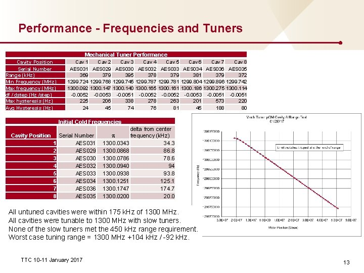 Performance - Frequencies and Tuners Mechanical Tuner Performance Cavity Position Serial Number Range (k.