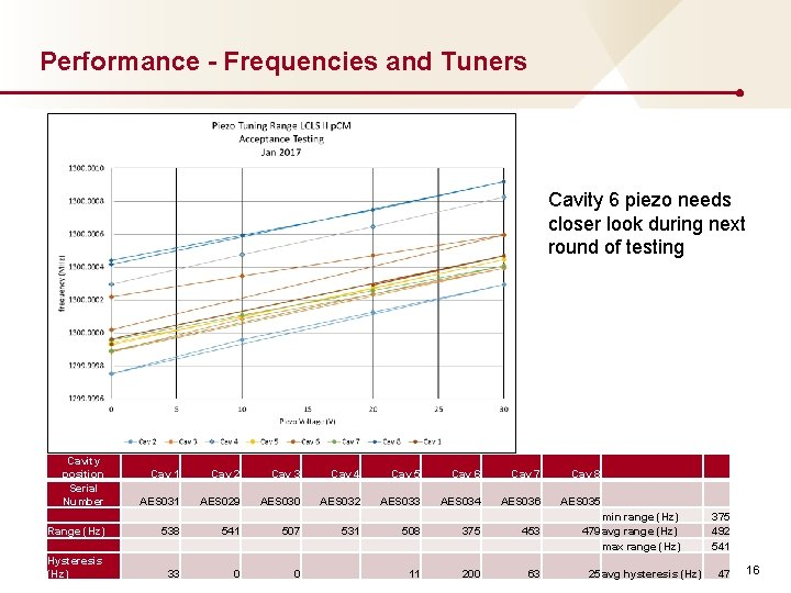 Performance - Frequencies and Tuners Cavity 6 piezo needs closer look during next round