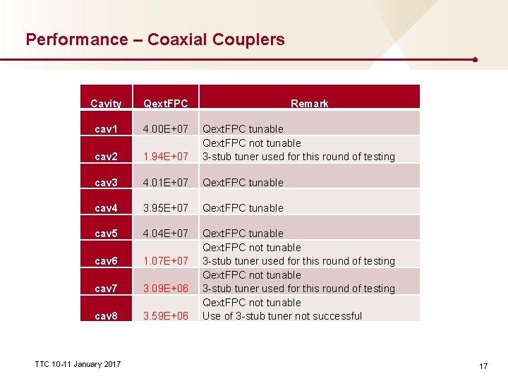 Performance – Coaxial Couplers Cavity Qext. FPC cav 1 4. 00 E+07 cav 2