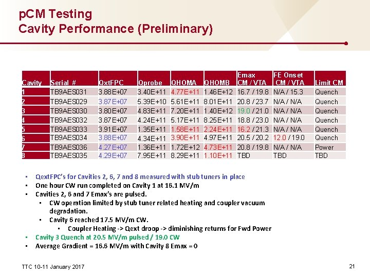 p. CM Testing Cavity Performance (Preliminary) Cavity 1 2 3 4 5 6 7