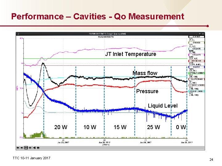Performance – Cavities - Qo Measurement JT Inlet Temperature Mass flow Pressure Liquid Level