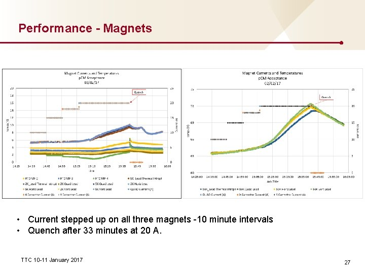 Performance - Magnets • Current stepped up on all three magnets -10 minute intervals