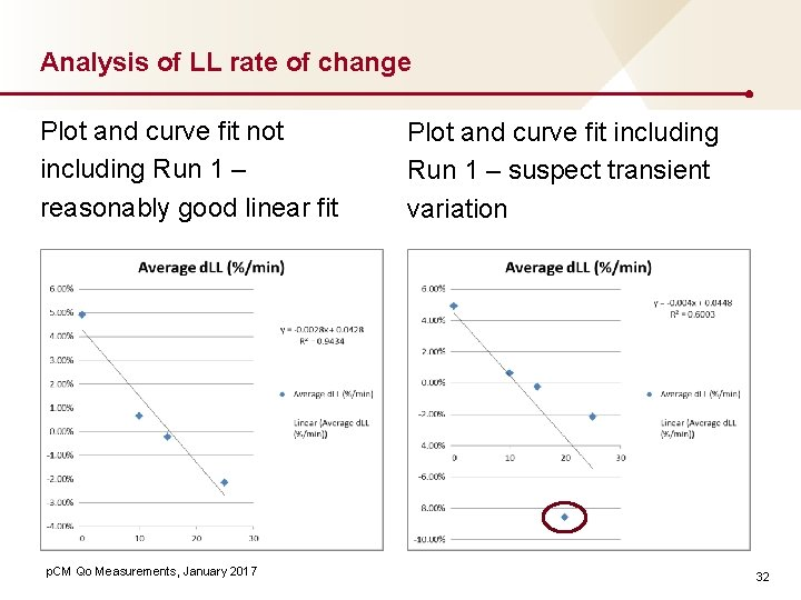 Analysis of LL rate of change Plot and curve fit not including Run 1