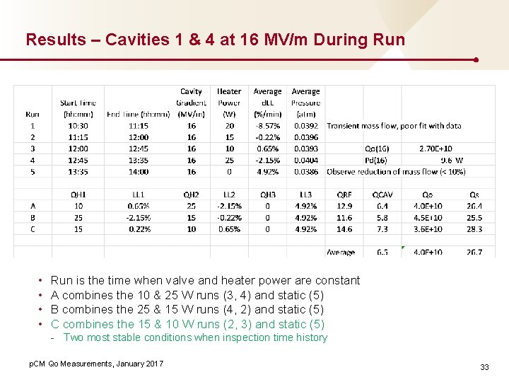 Results – Cavities 1 & 4 at 16 MV/m During Run • • Run