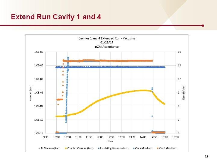 Extend Run Cavity 1 and 4 35