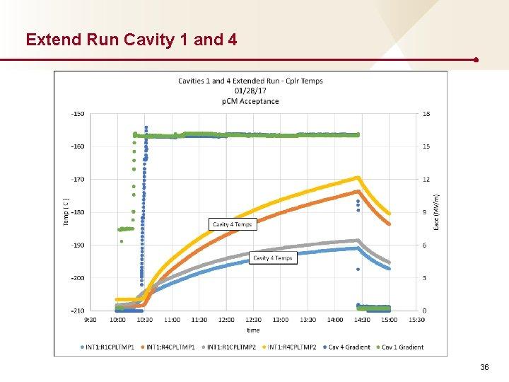 Extend Run Cavity 1 and 4 36