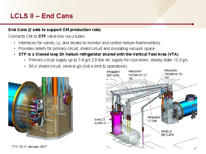 LCLS II – End Cans (2 sets to support CM production rate) Connects CM