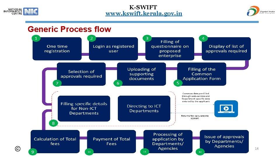 K-SWIFT www. kswift. kerala. gov. in Generic Process flow 14