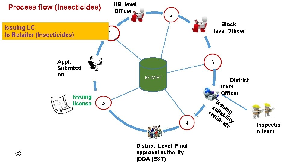 KB level Officer Process flow (Insecticides) Issuing LC to Retailer (Insecticides) Block level
