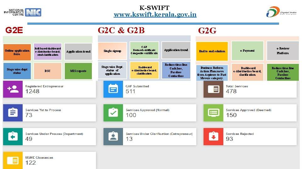 K-SWIFT www. kswift. kerala. gov. in G 2 E Online application form Stage wise