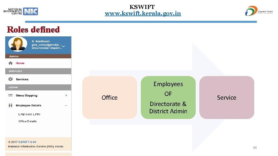 KSWIFT www. kswift. kerala. gov. in Roles defined Employees Office OF Directorate & District